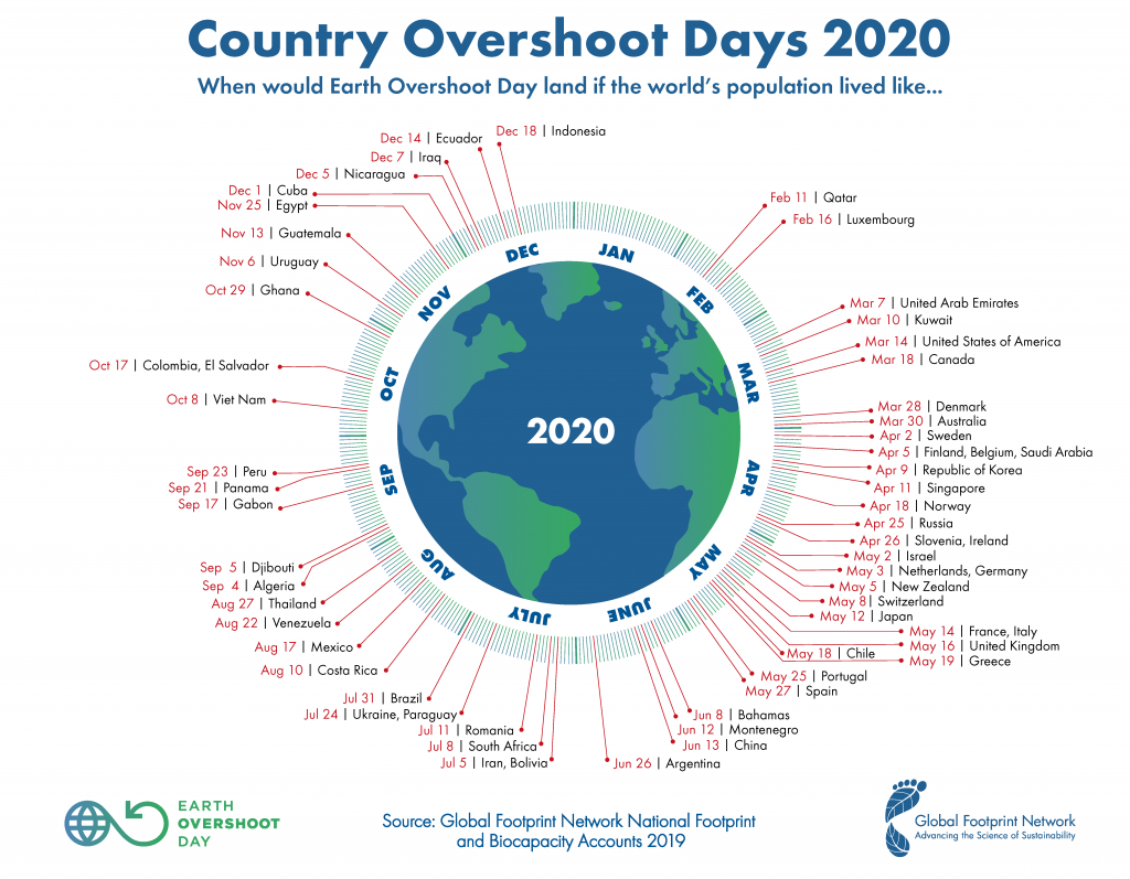 Country Overshoot Day 2020